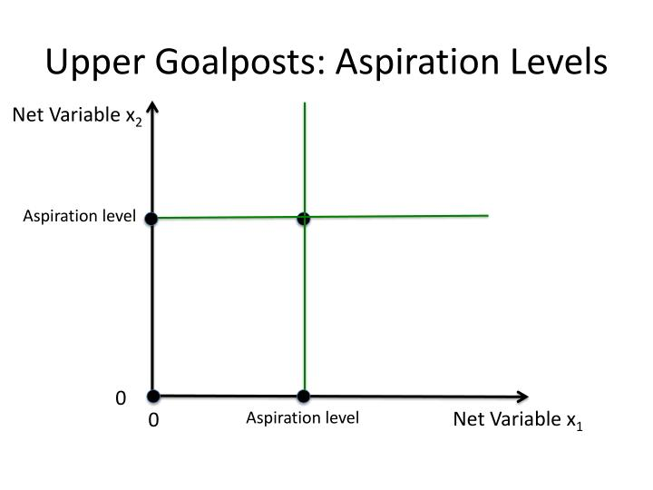 Upper Goalposts: Aspiration Levels