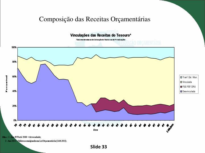 Composição das Receitas Orçamentárias