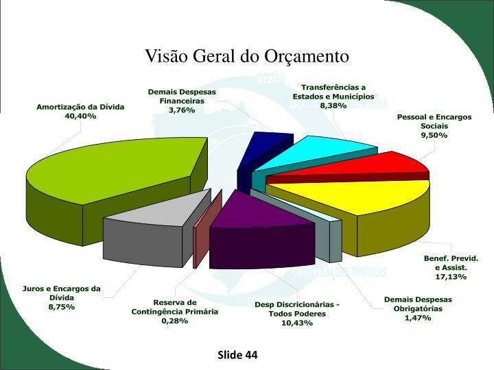 Visão Geral do Orçamento