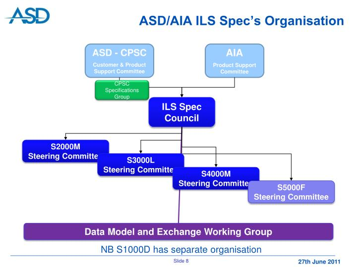ASD/AIA ILS Spec's Organisation