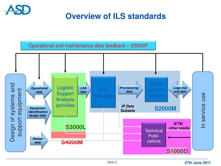 Overview of ils standards
