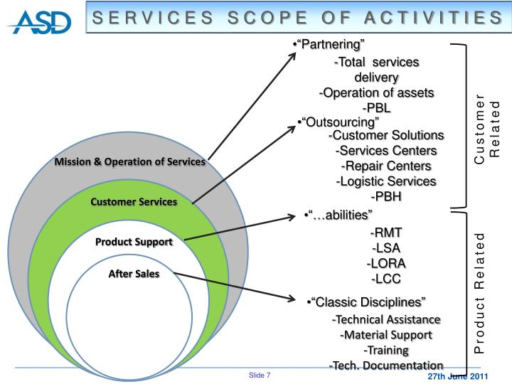 SERVICES SCOPE OF ACTIVITIES