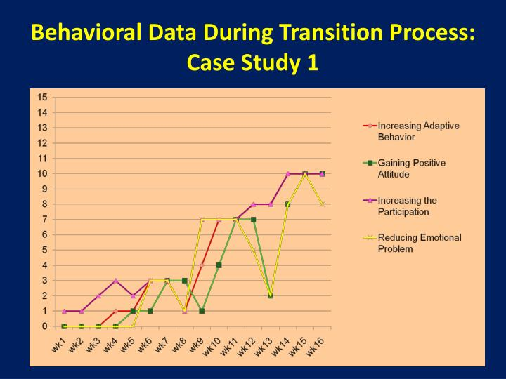 Behavioral Data During Transition Process: Case Study 1