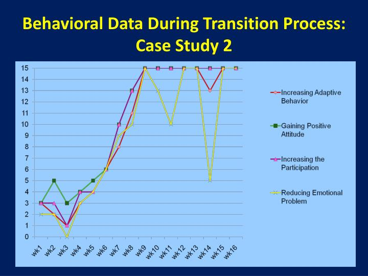 Behavioral Data During Transition Process: Case Study 2