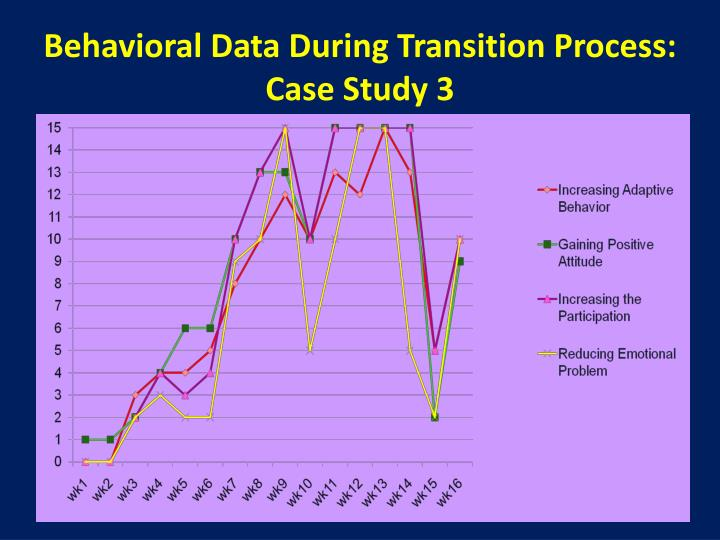 Behavioral Data During Transition Process: Case Study 3
