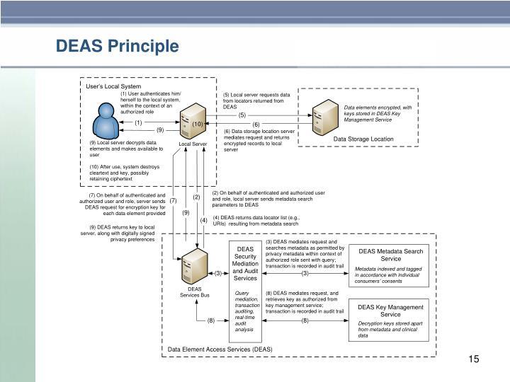 DEAS Principle