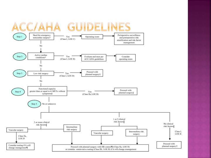 ACC/AHA  guidelines