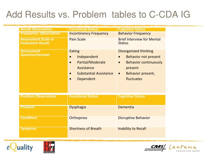 Add Results vs. Problem  tables to C-CDA IG