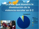 gr fica que muestra la disminuci n de la violencia escolar en 6 c