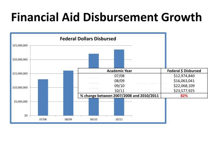 Financial Aid Disbursement Growth