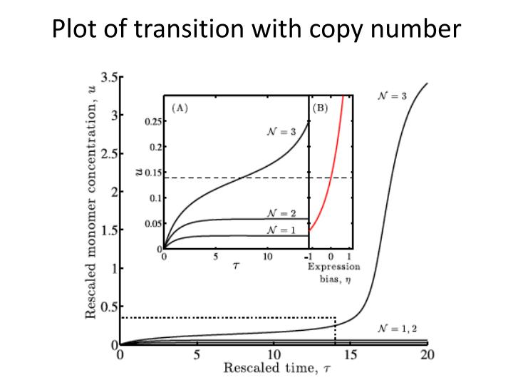 Plot of transition with copy number