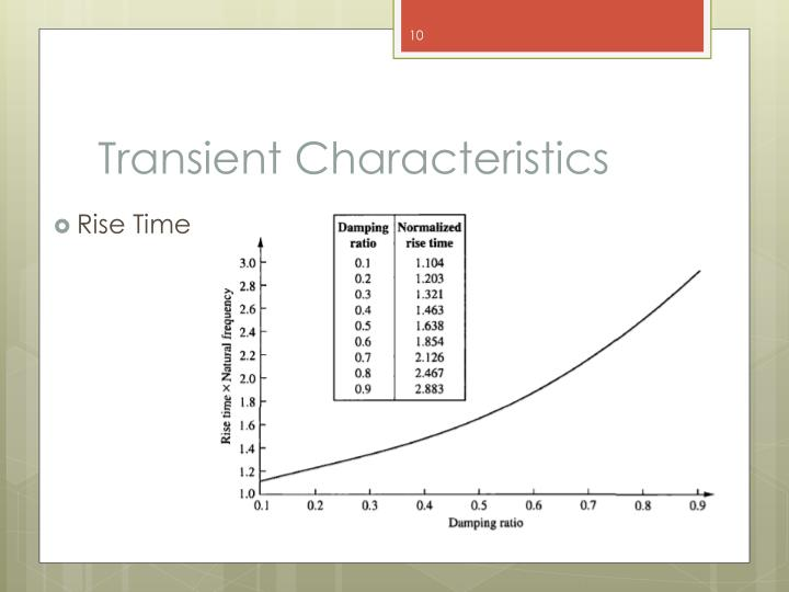 Transient Characteristics