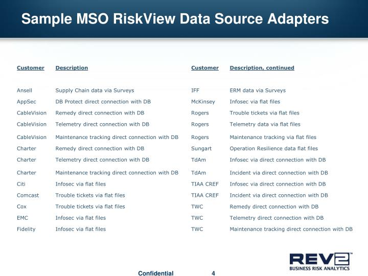 Sample MSO RiskView Data Source Adapters
