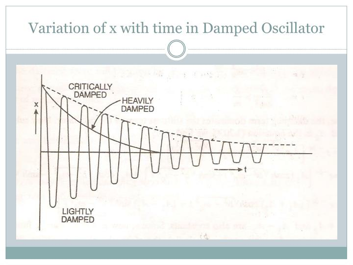Variation of x with time in Damped Oscillator