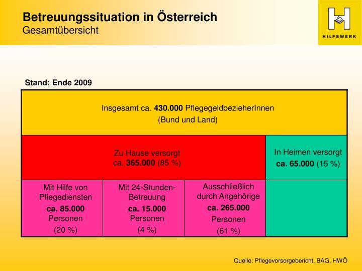 Betreuungssituation in Österreich
