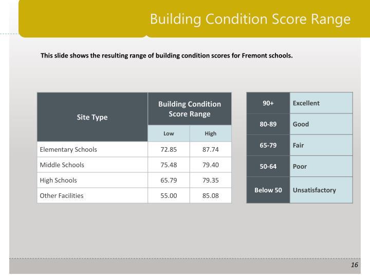 Building Condition Score Range
