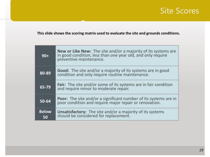 Site Scores
