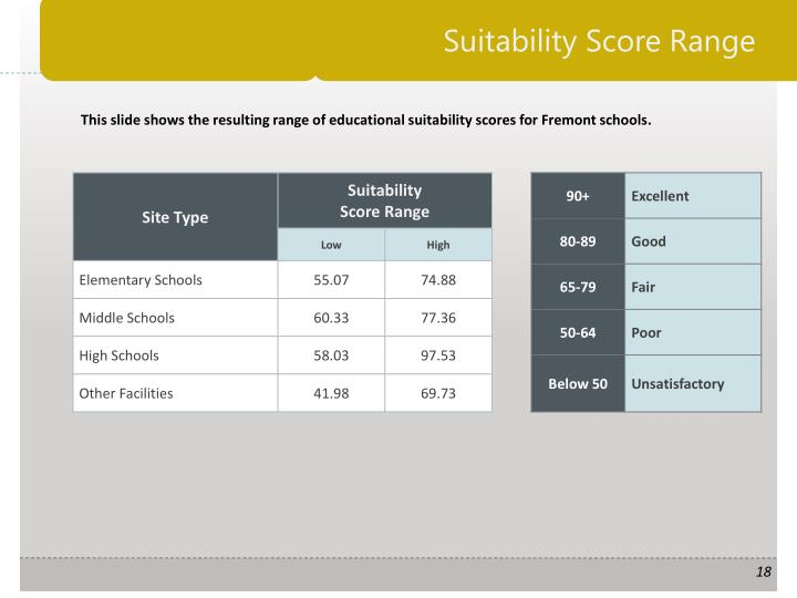 Suitability Score Range