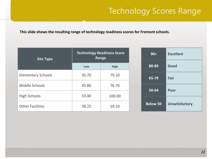 Technology Scores Range