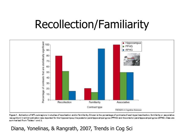 Recollection/Familiarity