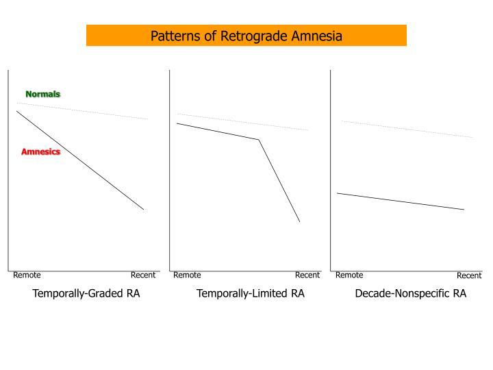 Patterns of Retrograde Amnesia