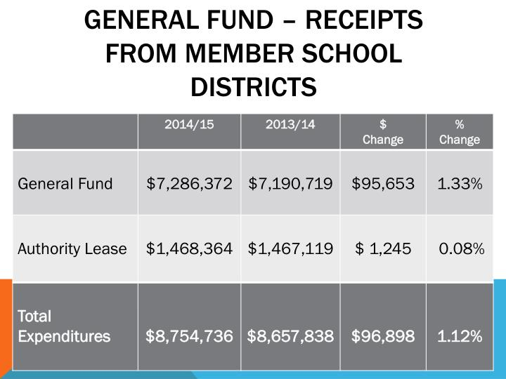 General Fund – Receipts from Member School Districts
