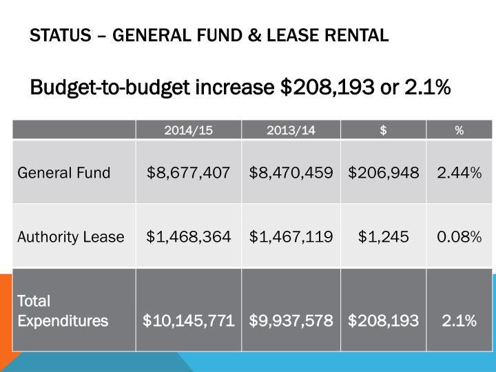 Status – General Fund & Lease Rental