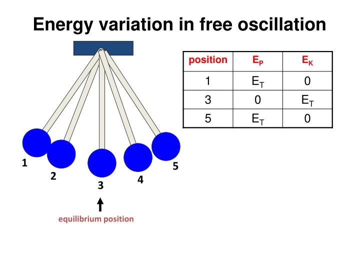 Energy variation in free oscillation