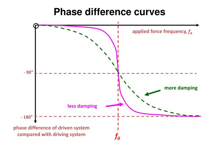 Phase difference curves