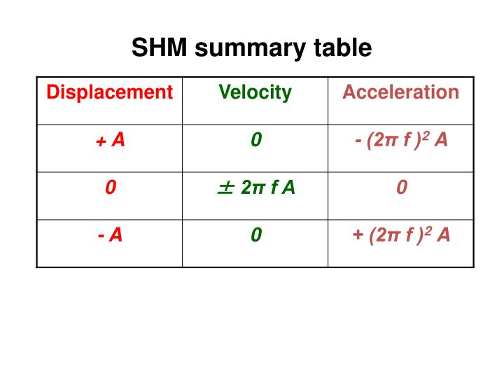 SHM summary table