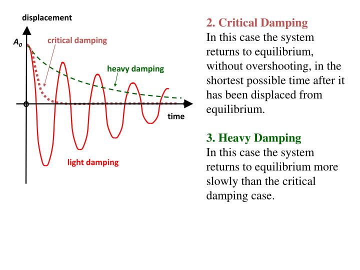 2. Critical Damping
