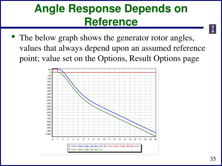 Angle Response Depends on Reference