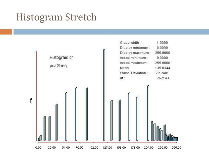 Histogram Stretch