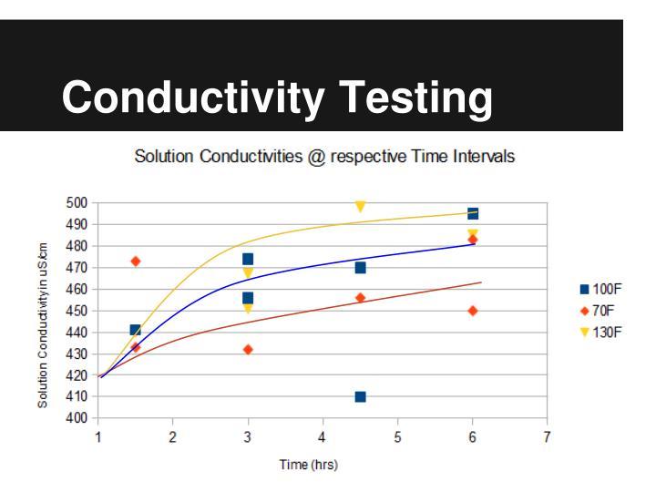 Conductivity Testing