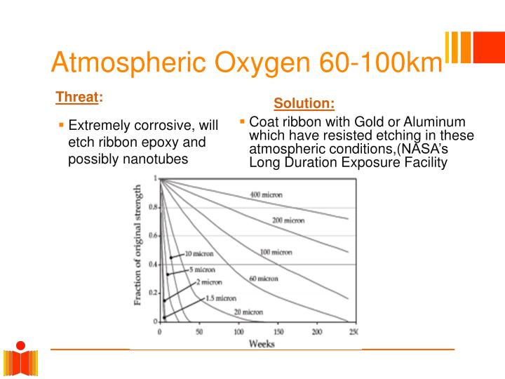 Atmospheric Oxygen 60-100km