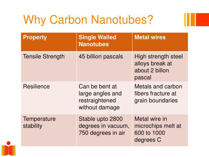 Why Carbon Nanotubes?