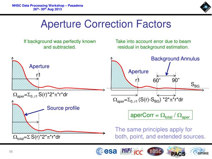 Aperture Correction Factors