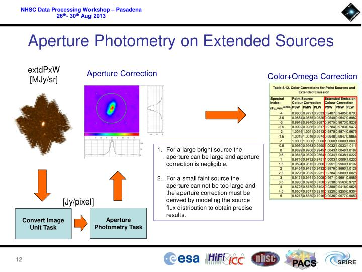 Aperture Photometry on Extended Sources