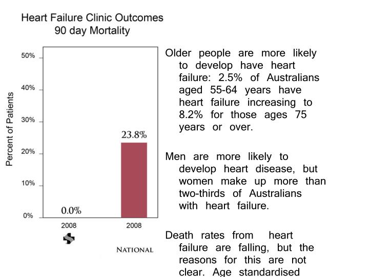 Older people are more likely to develop have heart failure: 2.5% of Australians aged 55-64 years have heart failure increasing to 8.2% for those ages 75 years or over.