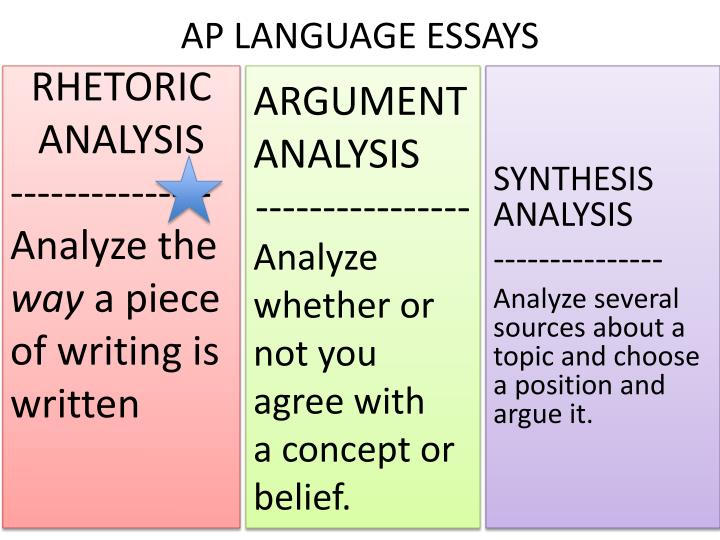 ap essay lanuage analysis Writing is central to the ap english language and composition courses and exams.