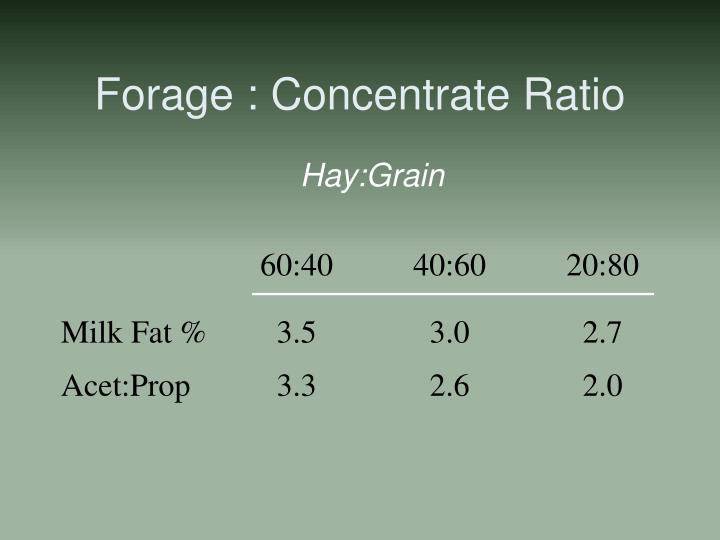 Forage : Concentrate Ratio