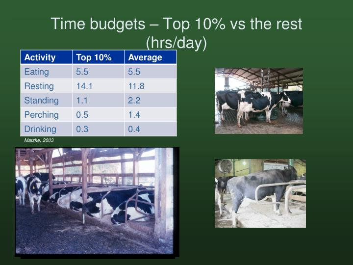 Time budgets – Top 10%