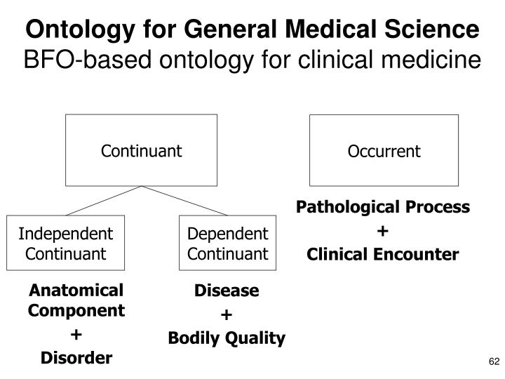 Ontology for General Medical Science