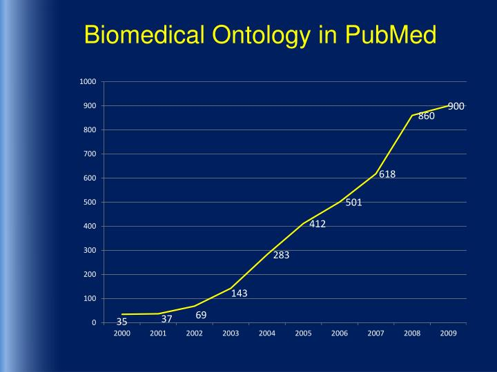 Biomedical Ontology in PubMed