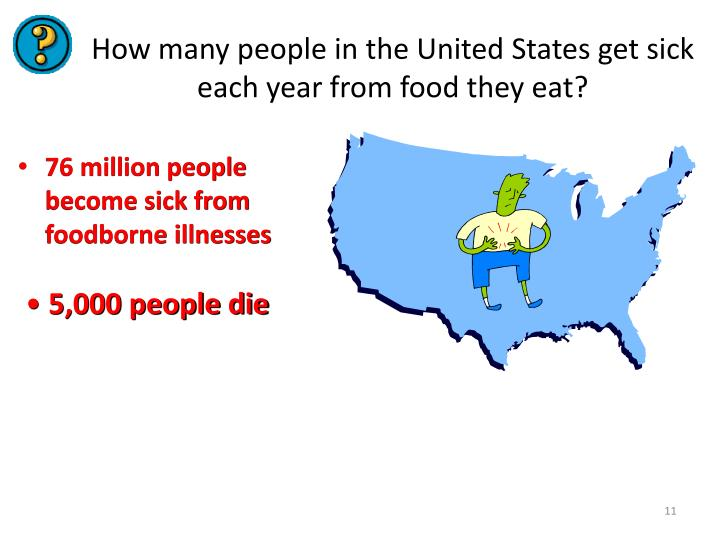 How many people in the United States get sick each year from food they eat?