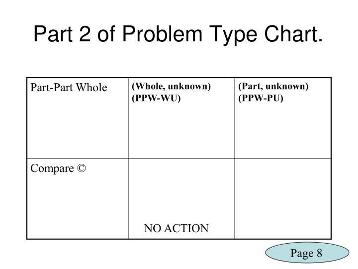 Part 2 of Problem Type Chart.