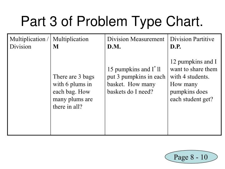 Part 3 of Problem Type Chart.