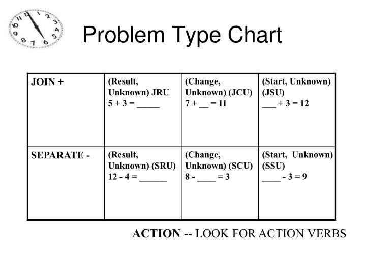 Problem Type Chart