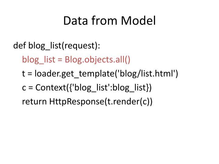 Data from Model