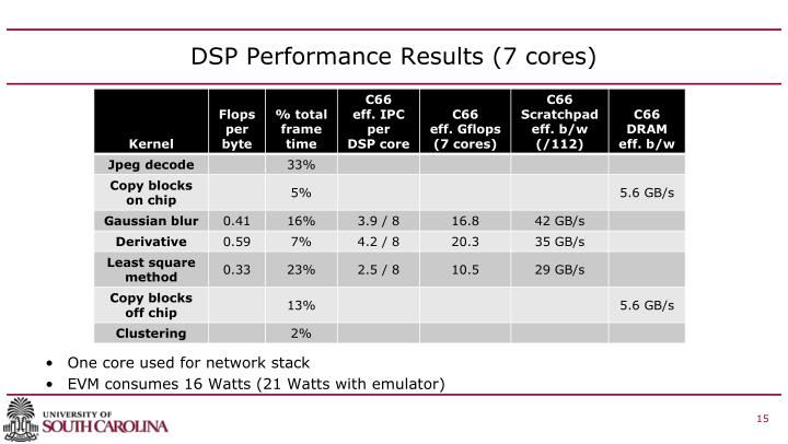 DSP Performance Results (7 cores)